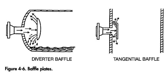baffle-plates