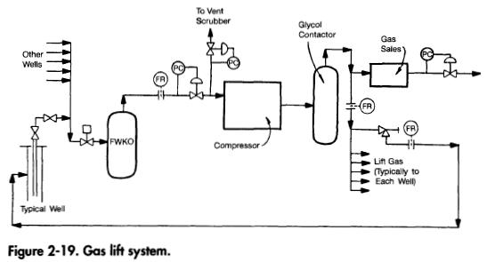 gas-lift-system