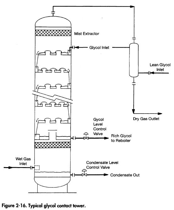 glycol-contact-tower