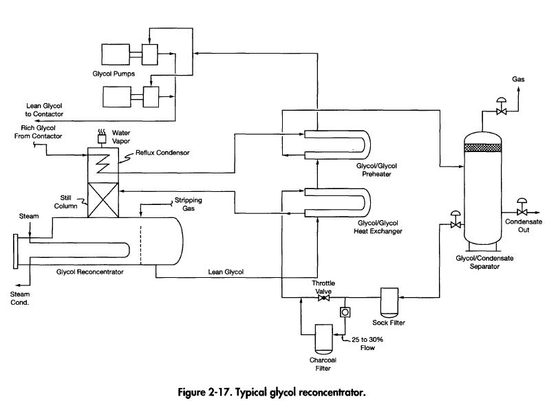 glycol-reconcentrator