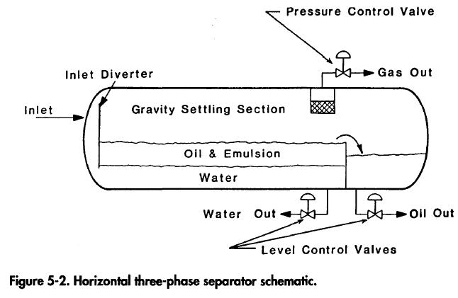 horizontal three phase separator