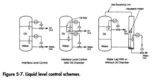 Liquid Level Control Scheme
