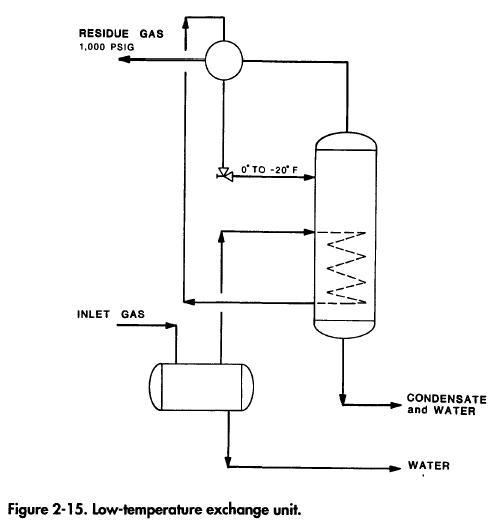 lowtemp-exchange-unit
