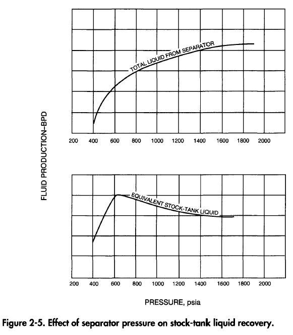separator-pressure-effect