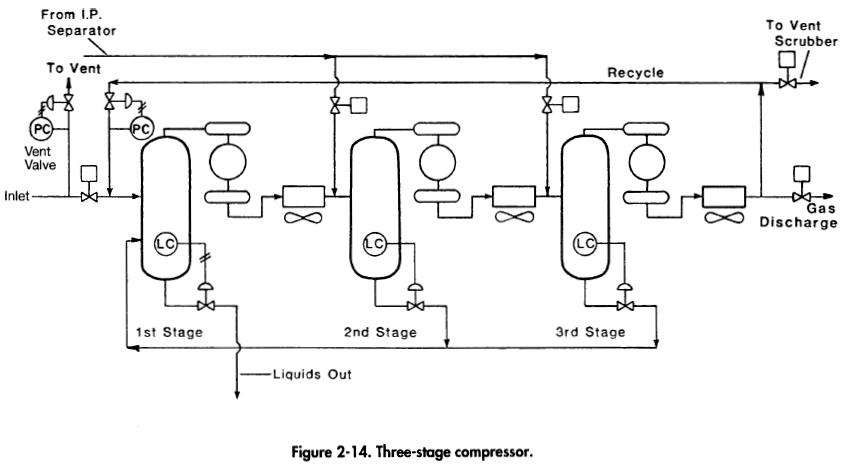 three-stage-compressor