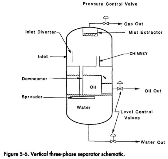 vertical three phase separator