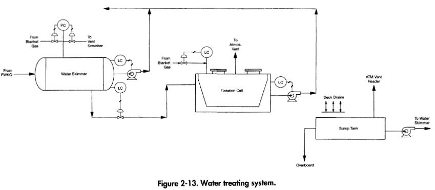 water-treating-system