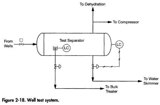 well-test-system