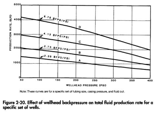 wellhead-back-pressure