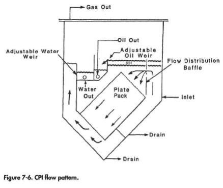 CPI flow pattern