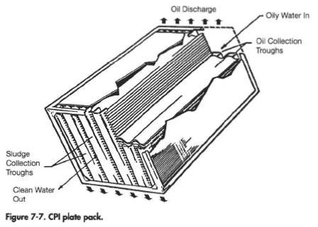CPI plate pack
