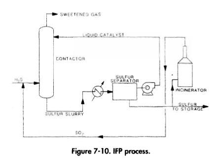 IFP Process