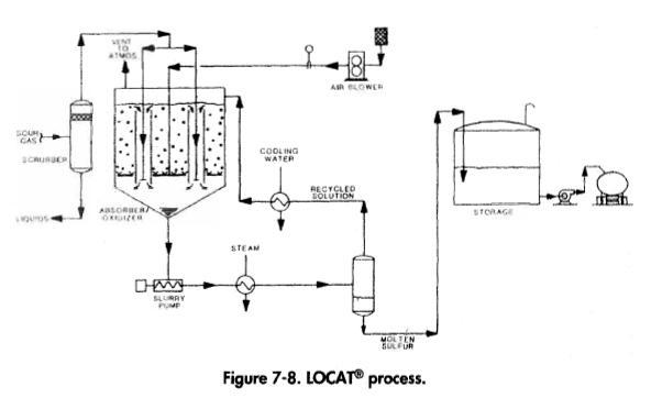 LOCAT® process.