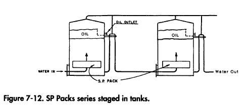 SP Packs series staged in tanks.