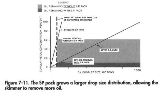 The SP pack grows a larger drop size distribution, allowing the skimmer to remove more oil.