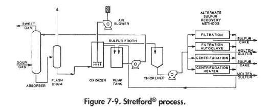 Stretford Process Oil Amp Gas Process Engineering