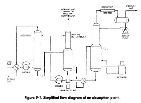 Simplified flow diagram of an absorption plant.