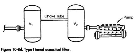 Type I tuned acoustical filter.