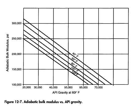 Adiabatic bulk modulus vs. API gravity.