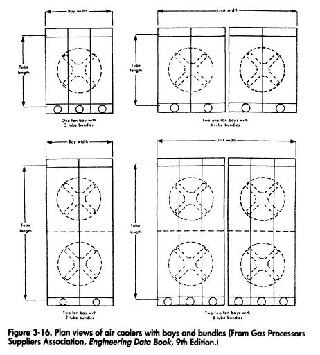 Plan views of air coolers with bays and bundles (From Gas Processors Suppliers Association, Engineering Data Book, 9th Edition.)