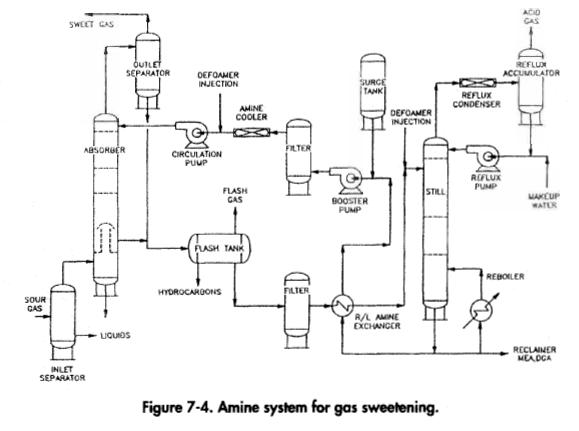 Amine system for gas sweetening.