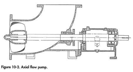 Axial flow pump.