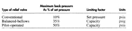 backpressure-table