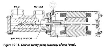 Canned rotary pump (courtesy of Imo Pump).
