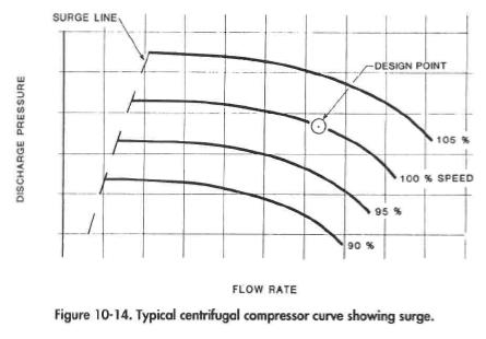 Typical centrifugal compressor curve showing surge.