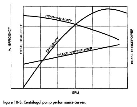 Centrifugal pump performance curves.