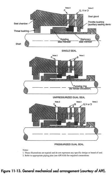 General mechanical seal arrangement (courtesy of API).