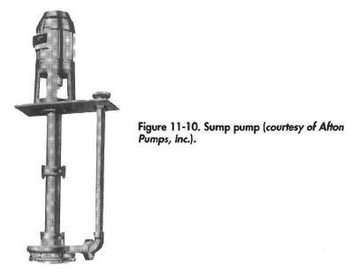 Sump pump (courtesy ofAfton pump,inc)