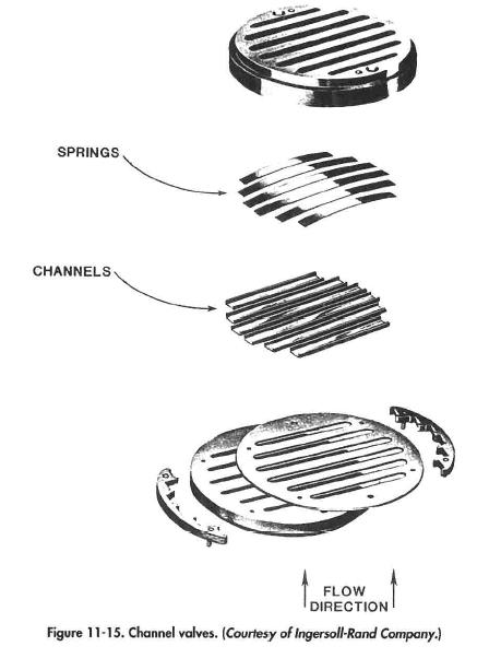Channel valves. (Courtesy of Ingersoll-Rand Company.)