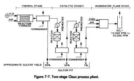 Two-stage Claus process plant.