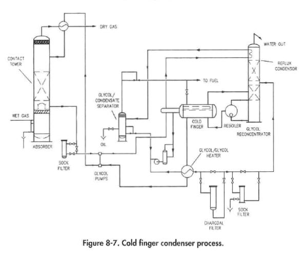 Cold finger condenser process.