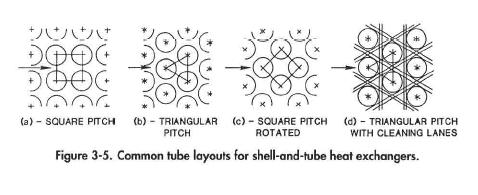 Common tube layouts for shell-and-tube heat exchangers.