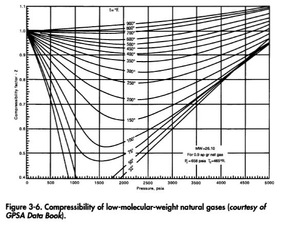 Compressibility of low-molecular-weight natural gases (courtesy of GPSA Data Book).