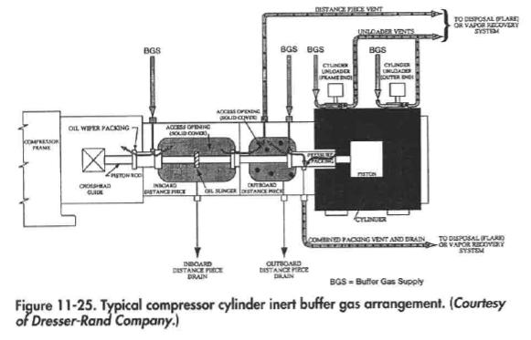 Typical compressor cylinder inert buffer gas arrangement. (Courtesy ofDresser-Rana Company.)