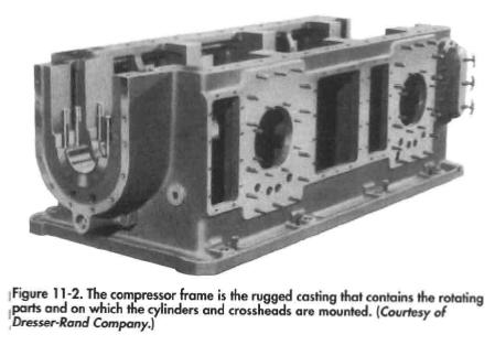 The compressor frame is the rugged casting that contains the rotating parts and on which the cylinders and crossheads are mounted. (Courtesy of Dresser-Rand Company.)