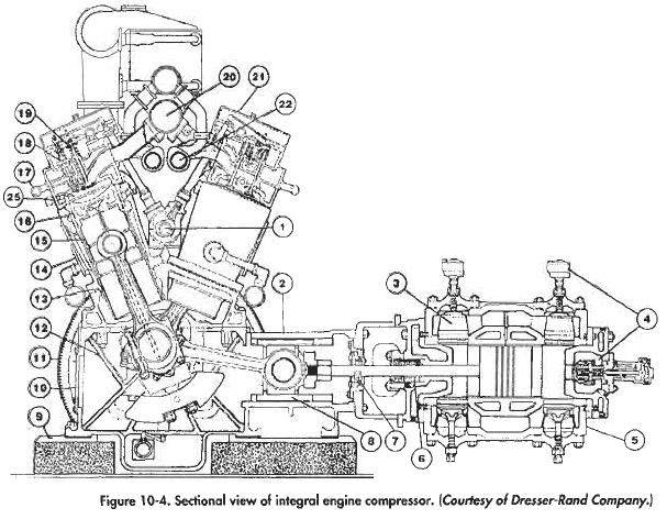 Sectional view of integral engine compressor.