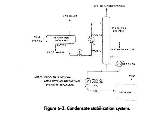 Condensate stabilization system.