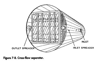 Cross flow separator
