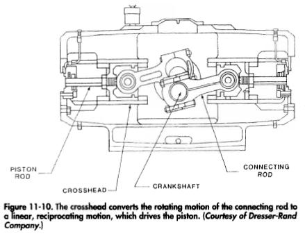 The crosshead converts the rotating motion of the connecting rod to a linear, reciprocating motion, which drives the piston. (Courtesy of Dresser-Rand Company.)