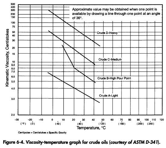 Viscocity Temperature Graph for Crude Oil