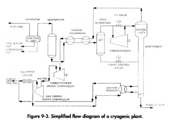 Simplified flow diagram of a cryogenic plant.