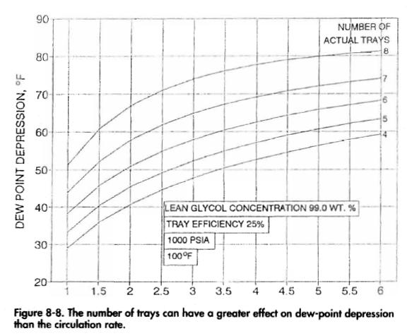 The number of trays can have a greater effect on dew-point depression than the circulation rate.