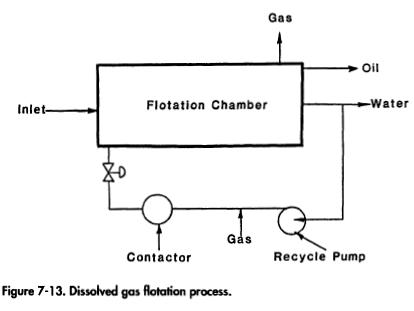 Dissolved gas flotation process
