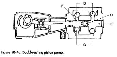 Double-acting piston pump.