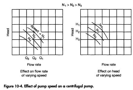 Effect of pump speed on a centrifugal pump.