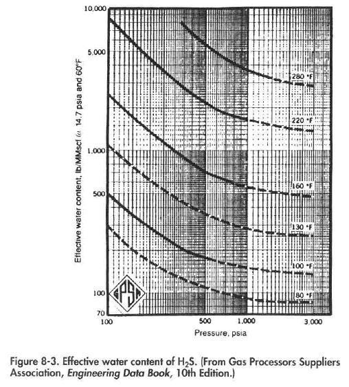 Effective water content of H2S. (From Gas Processors Suppliers Association, Engineering Data Book, I Oth Edition.)